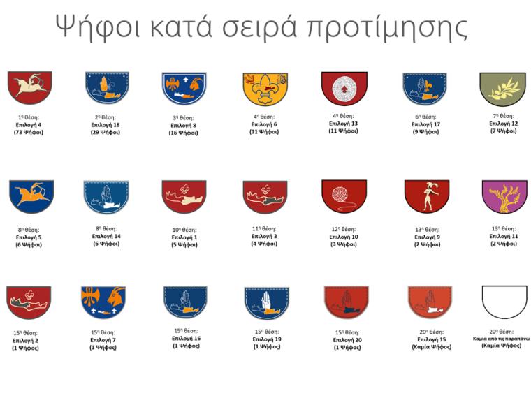 Ψήφοι κατά σειρά προτίμησης για το Νέο Θυρεό των Προσκόπων Ανατολικής Κρήτης