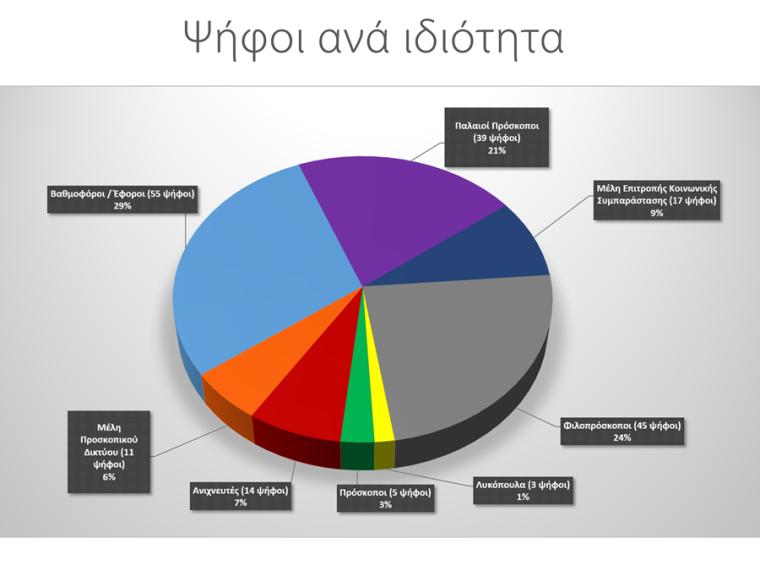 Ψήφοι ανά ιδιότητα για το Νέο Θυρεό των Προσκόπων Ανατολικής Κρήτης
