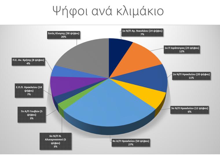 Ψήφοι ανά κλιμάκιο για το Νέο Θυρεό των Προσκόπων Ανατολικής Κρήτης